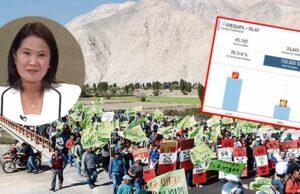 """""""Bono Canon"""" de Keiko fue rechazado en cinco provincias mineras"""